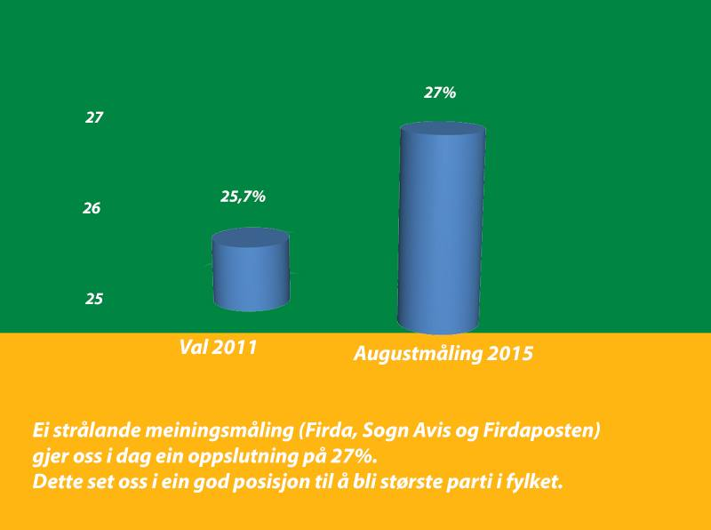 Øker partiet ditt pittelitt på meningsmålingene? Lei inn Sogn og Fjordane Senterparti til å lage grafikk på det! http://t.co/jeDu7343n5