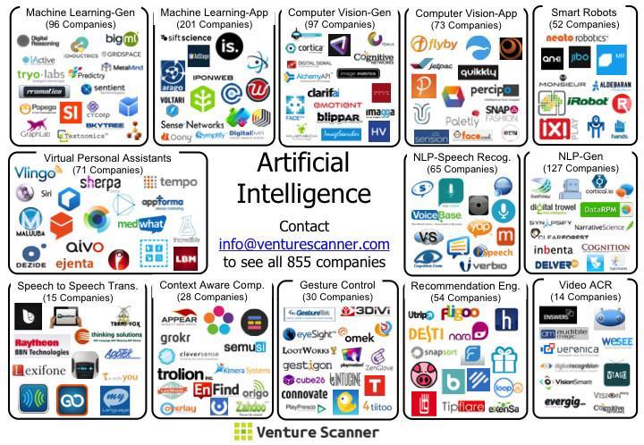 AI Landscape by venturescanner
