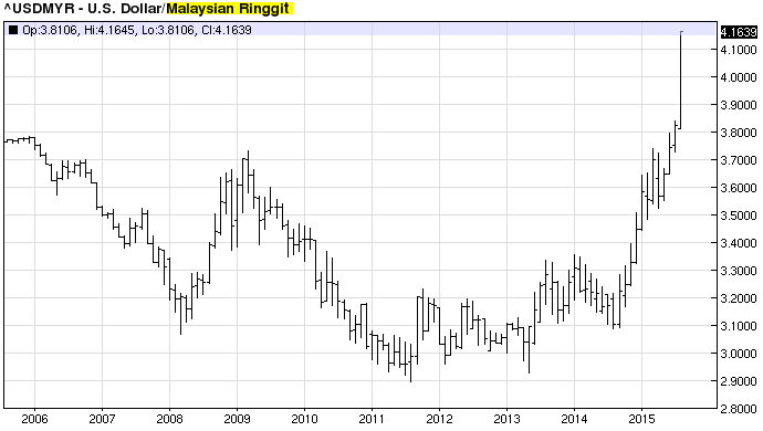 Chart 10 Year History Of Us Dollar Vs The Malaysian Ringgit Usd Myr