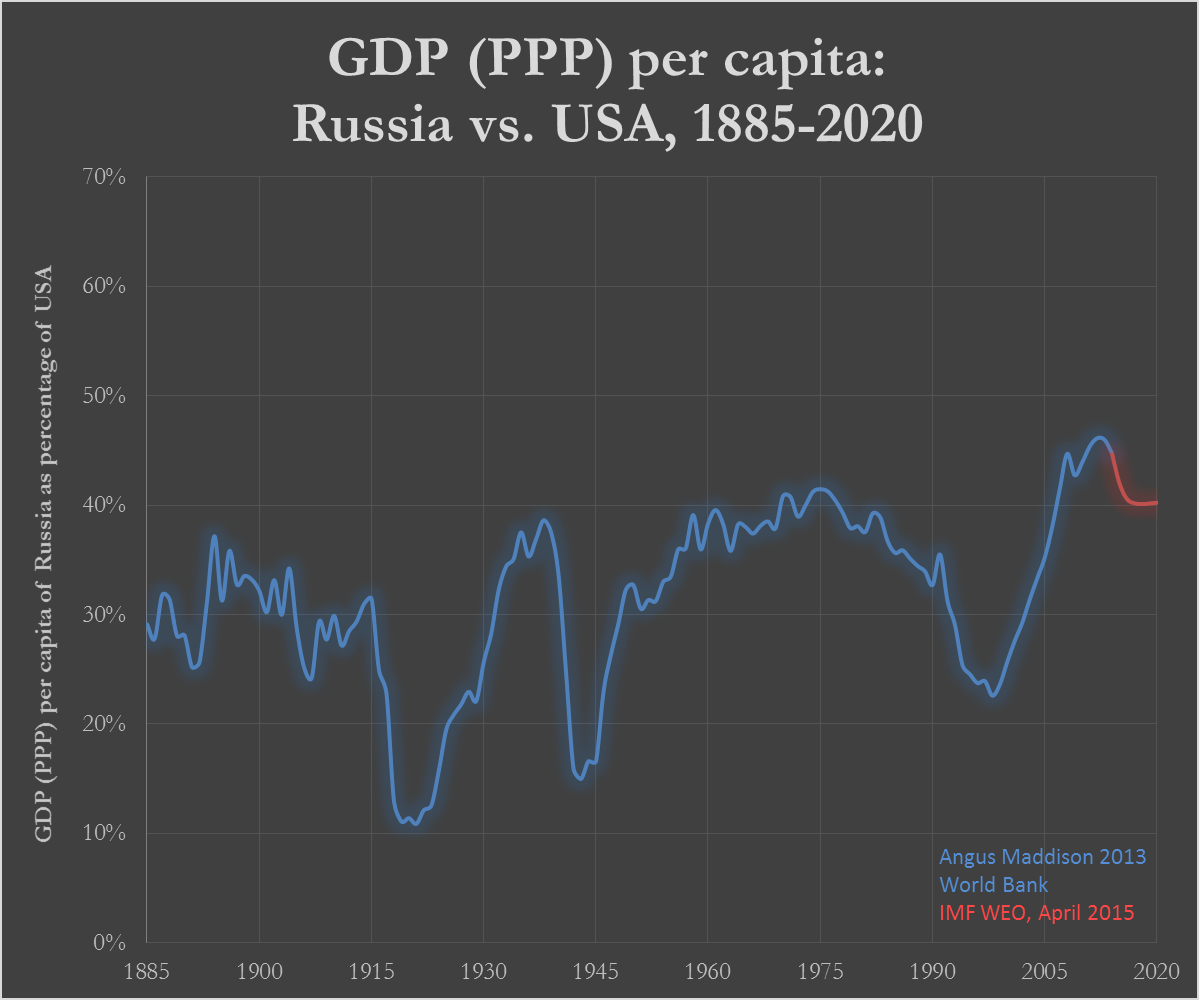 Egor Kholmogorov Nicholas Ii The Tsar Of Normalcy By Anatoly Diagram Besides Weed Eater Parts Also Electric Here Is Russian Soviet Gdp Per Capita As A Percentage American From 1885 2018 Based On Maddisons Data Which Most Highly Recognized Source