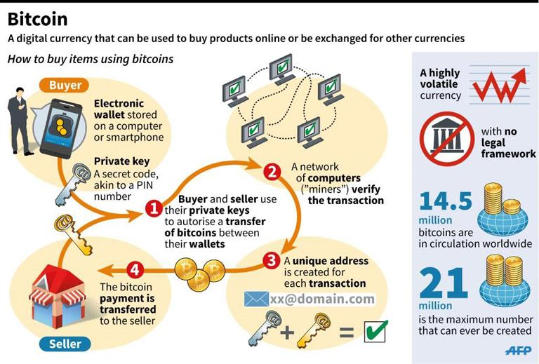 Characteristics Of Bitcoin A Virtual Money And Means Exchange On The Internet