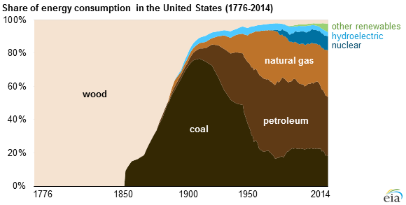 Flickr image of the week: Share of energy consumption in the United States (1776-2014) http://t.co/5KLkrzRfCg http://t.co/hm40qExZ2d