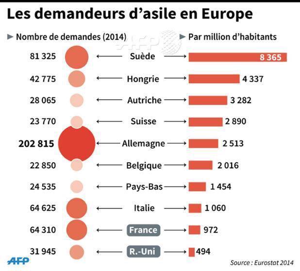 nombre de demandeurs d 39 asile million d 39 habitants en europe. Black Bedroom Furniture Sets. Home Design Ideas