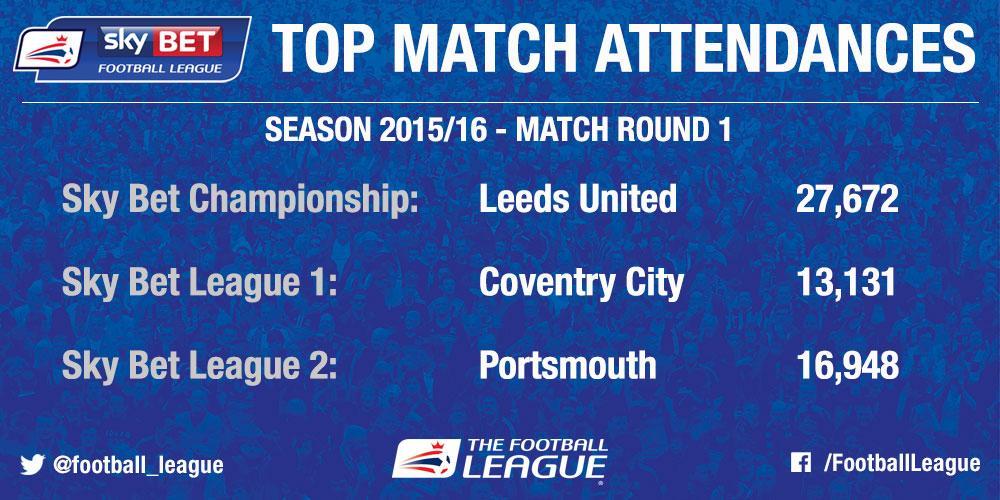 Sky Bet League 1 Attendances - image 5