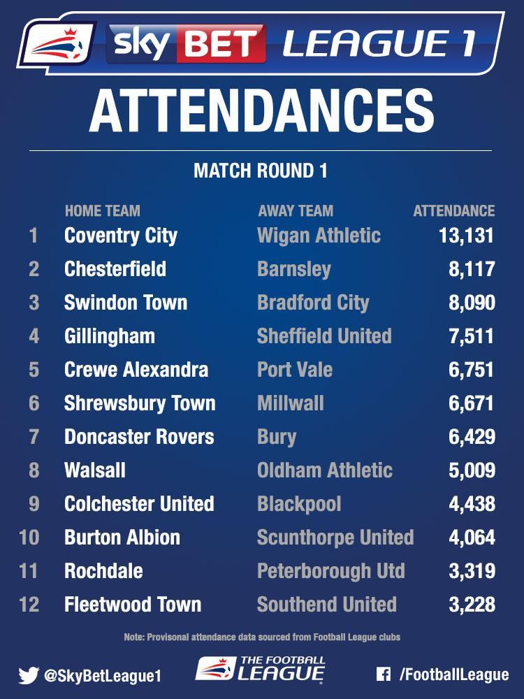 Sky Bet League 1 Attendances - image 10