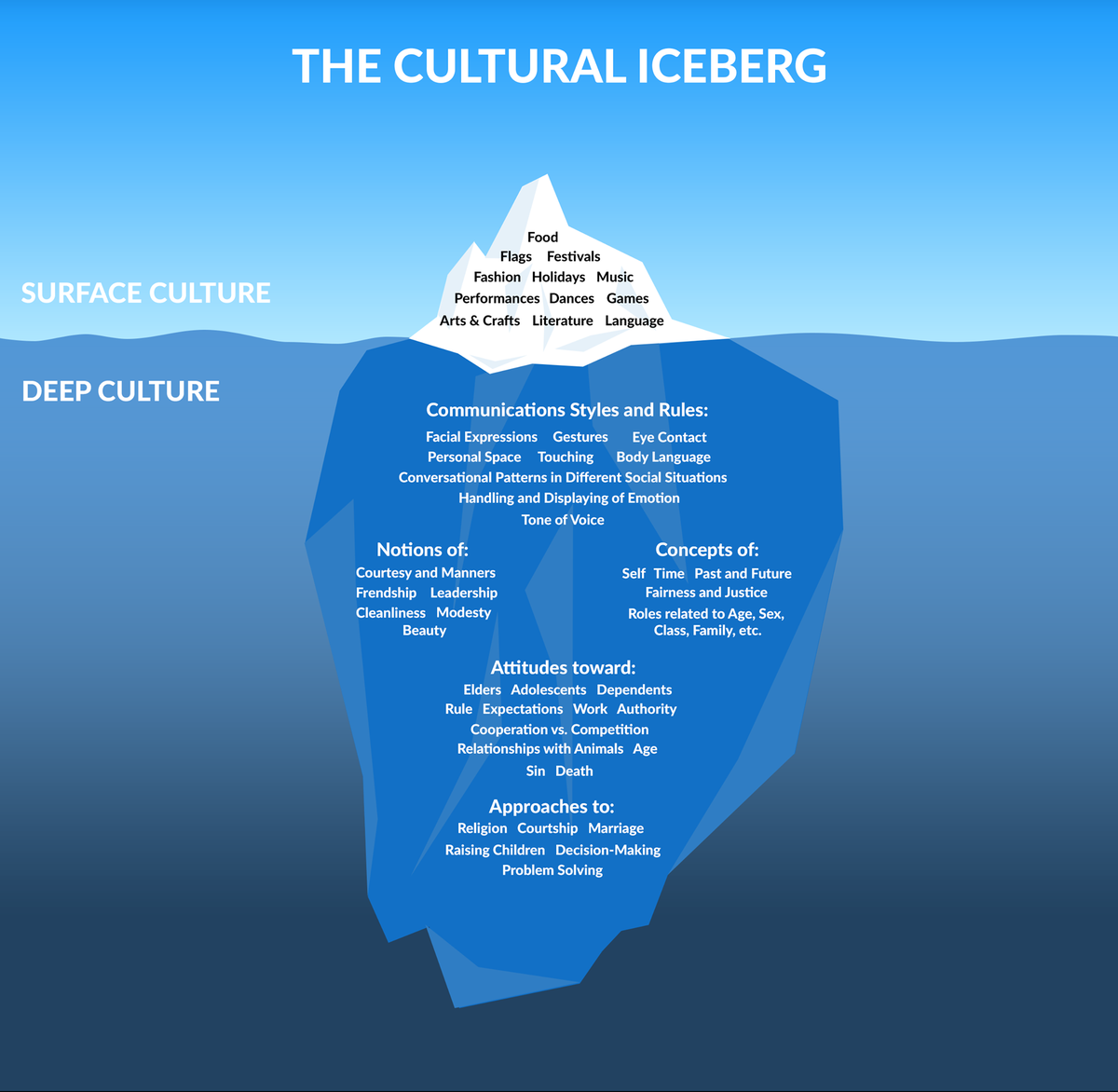 Flashacademy On Twitter The Cultural Iceberg Diagram Covering