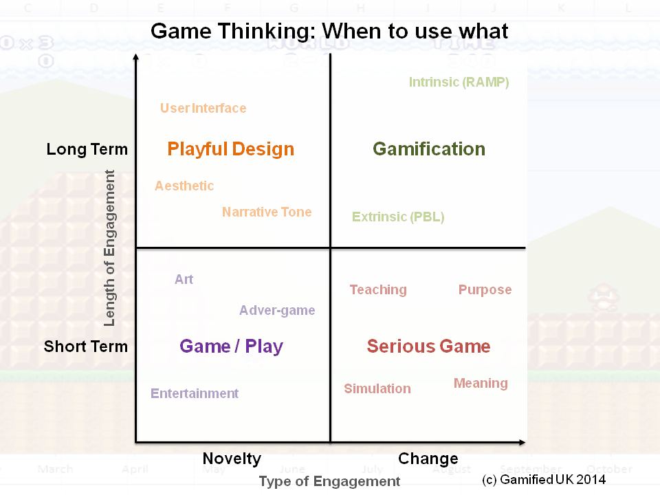 How to Use Game Thinking -  [Revisit] via @daverage http://t.co/1V0lFyjEtB  #Gamification http://t.co/3oN9PvmLp6