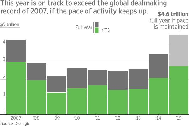 If M&A keeps up its pace, this will be the biggest year ever for deal making, surpassing 2007 http://t.co/avzceF9wfa http://t.co/mQQFSHvFQi