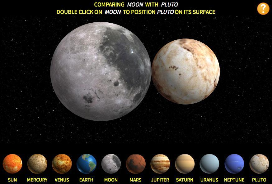 Comparando El Tama 241 O De Los Planetas Del Sistema Solar