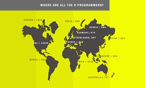 Where are 50,000 R programmers: US has 25%, India 10%, Canada 2%