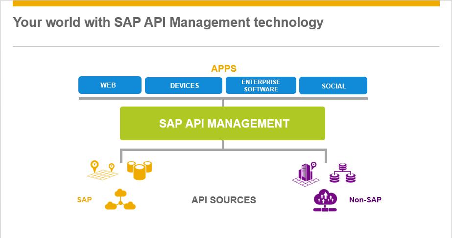 SAP on Twitter: