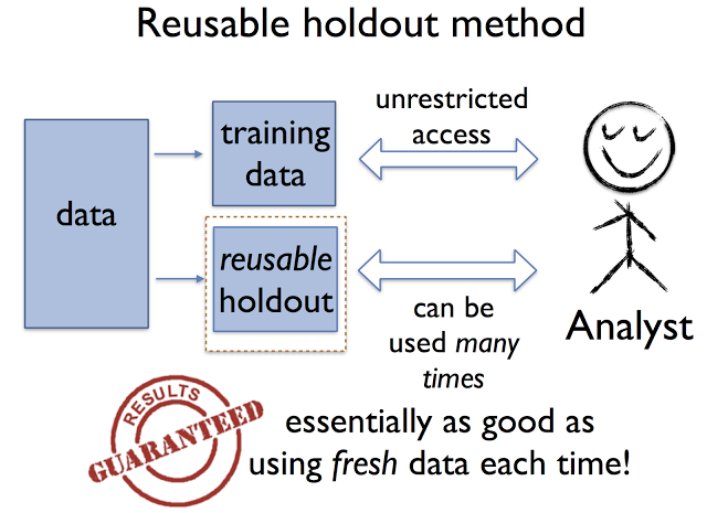 Data Science Breakthrough in avoiding overfitting: The reusable holdout method