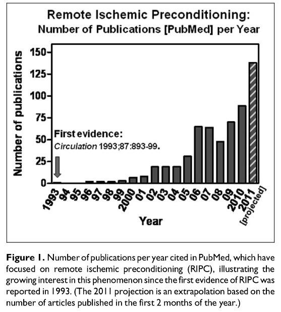 The coming of age of Remote Ischemic Preconditioning ca. 2011 #NephJC http://t.co/ggwSzVTXcD http://t.co/X0F0ONN1Qk