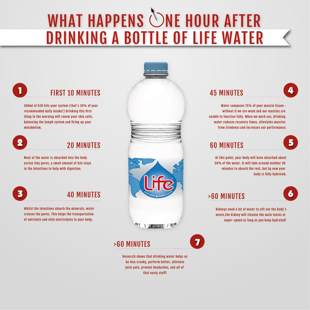 Life Water On Twitter What Happens One Hour After Drinking A