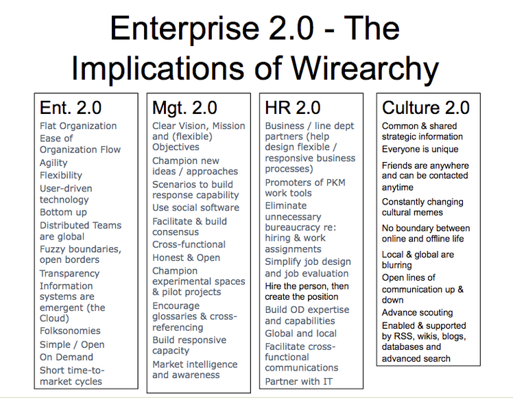 Term Enterprise 2.0 no longer used, now Digital Transformation;  mgt, HR & culture issues & implications remain same http://t.co/hmamL5te5a