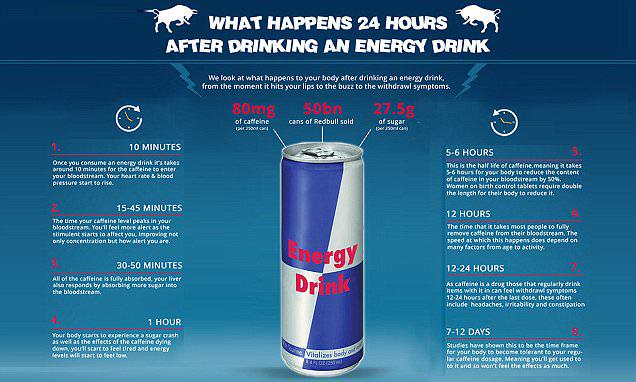 Constipation And High Blood Pressure What Red Bull Does