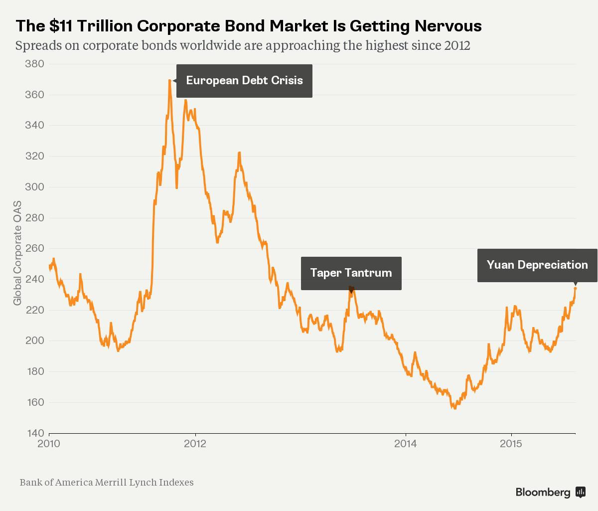 The World's Credit Investors Are Getting More and More Skittish http://t.co/BpeD8xF97z