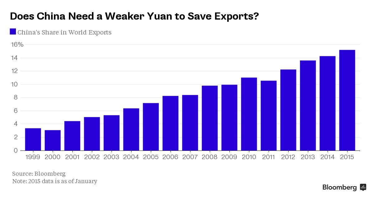 China and Citigroup Agree: There's No Need for a Big Yuan Devaluation http://t.co/6UfaW9eRZH