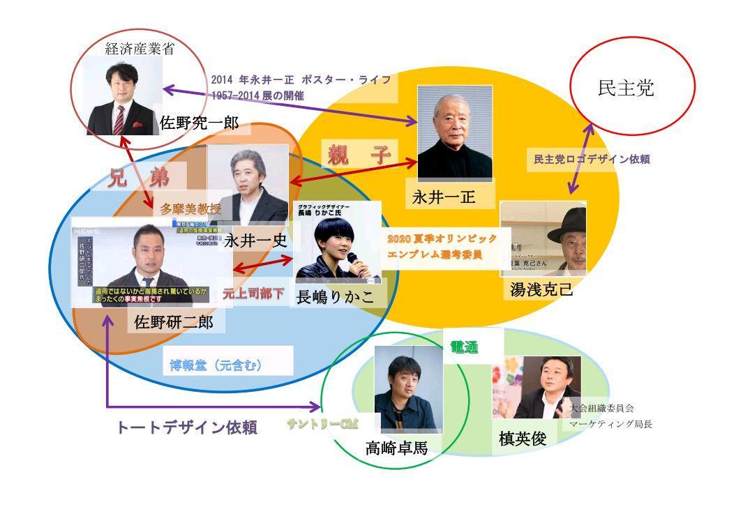 五輪デザインのパクリは、省庁・広告代理店・政党・大学などの「既得権益のお仲間」によるお手盛りで続けられてきた慣習のように見える。  才能ある若手クリエイターが日本で浮かばれないわけだよね。 http://t.co/JNs6rkKViA