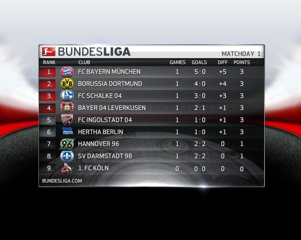 2015–16 2. Bundesliga