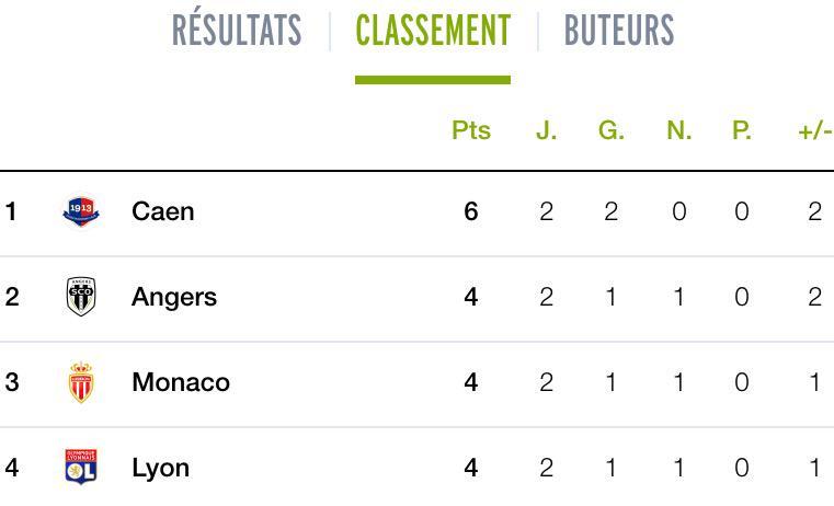 [2e journée de L1] SM Caen 1-0 Toulouse FC - Page 2 CMegmioXAAEyHYL