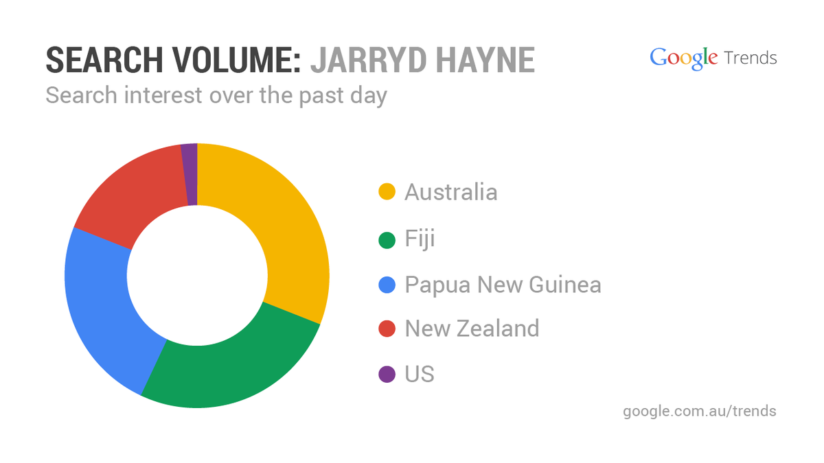 The whole of Oceania is proudly asking about @jarrydhayne_1's debut with the @49ers #GoogleTrends http://t.co/HKwDVHwObI