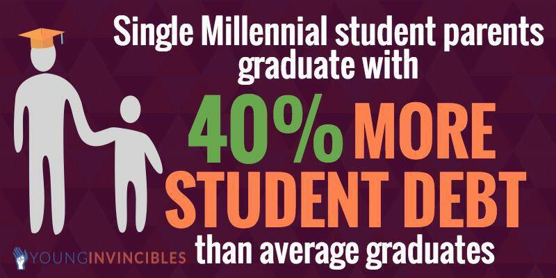 Single #millennial student parents have 40% more debt than other grads. Join as at 3pm! 4 #MillennialMon 2 tlk more! http://t.co/bqco7J1BpQ