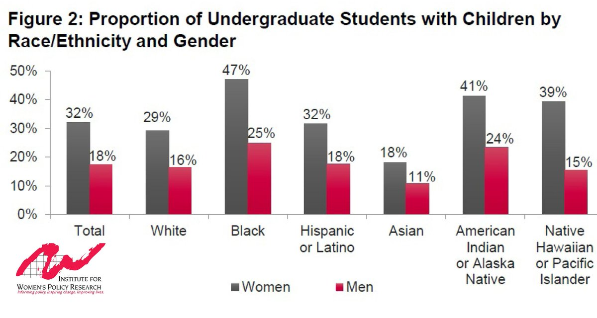 Nearly half (47%) of African American women students are mothers: http://t.co/3zuSSHg2tF #MillennialMon http://t.co/9KRQ1hHycW