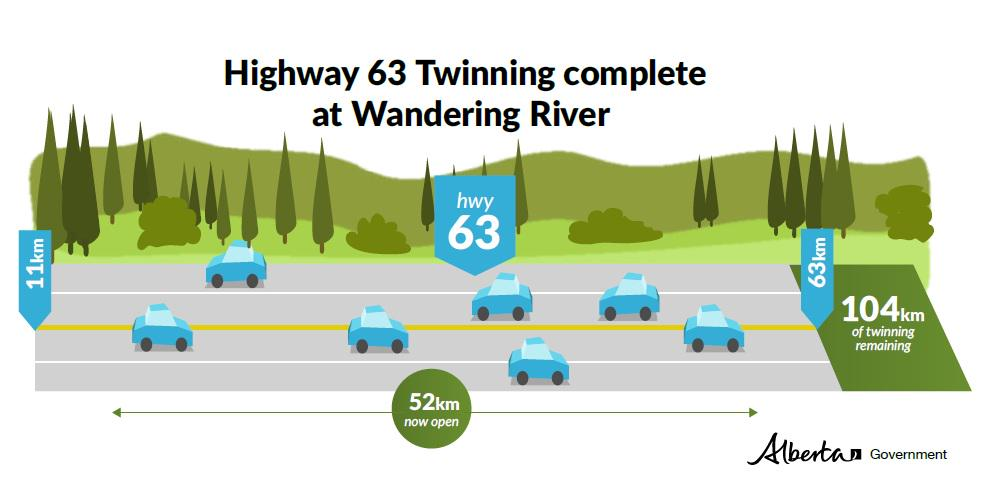 The new 52 km long stretch of twinned #Hwy63 is now open to traffic! #abroads #ymm