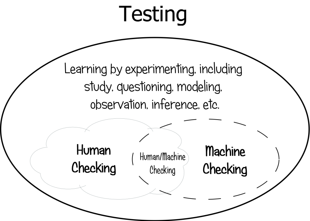 Blogged: What's the word for the part of testing that's not checking? #testing #checking… https://t.co/fmnAye9rua http://t.co/wJaGBqX2AA