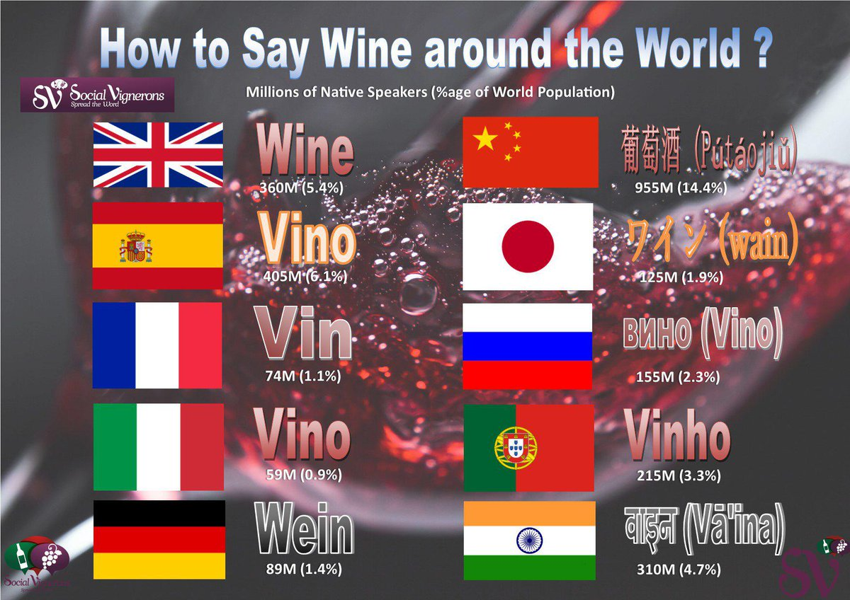 IMPORTANT STUFF from @SocialVignerons: How to Say #Wine in 8 of the Most Spoken Languages: http://t.co/jT8C0YVEIr http://t.co/tK7UF0GV9M