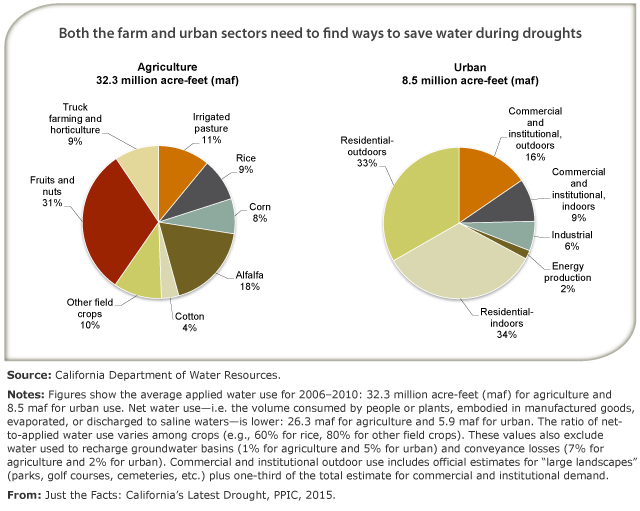 Ppic Water On Twitter Where Does Our Water Go Pie Chart From Just