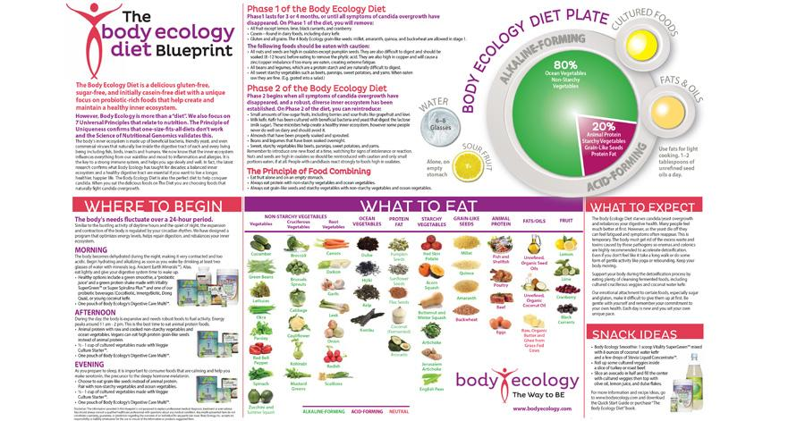 Donna gates on twitter new to the body ecology diet need a donna gates on twitter new to the body ecology diet need a refresher take a look at the body ecology blueprint httptyyzct4hsnd malvernweather Image collections