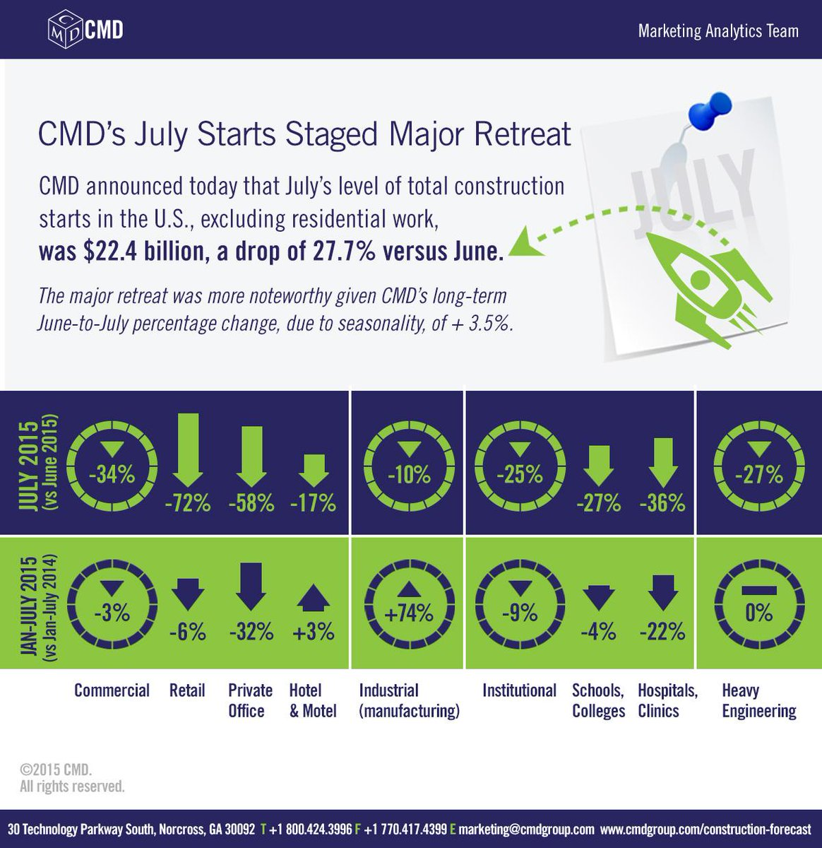"""""""CMD's July US Non-res #Construction Starts Infographic"""" #economy http://t.co/Klz7PPt4wF  @CMD_GroupLLC"""