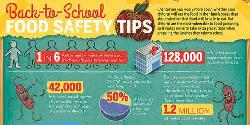 Healthy back-to-school lunches & snacks should also be food safe. Some tips: http://t.co/t2xXjKCIS2 #healthtalk http://t.co/MRM5IFkAL0