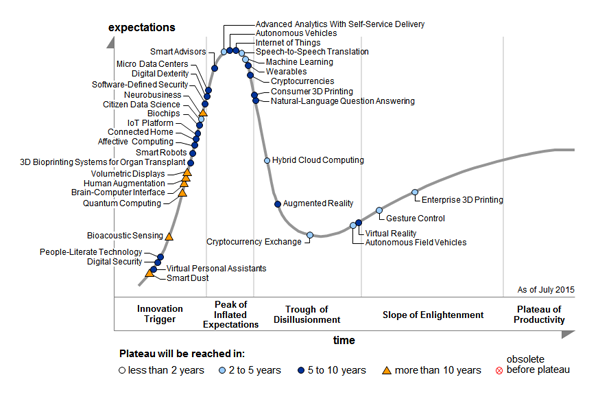 ohh look, Gartner's 2015 Hype Cycle for Emerging Technologies http://t.co/gSIS4Awm0h http://t.co/ogK2TXRcWk