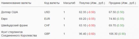 билеты курс доллара на сегодня красноярск сбербанк игр