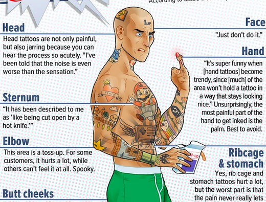 10 most painful places on the body to get a tattoo for Where is the most painful place to get a tattoo