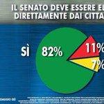 RT @MPenikas: M5S: Renzi spieghi agli italiani perchè non vuole 100 senatori eletti dai cittadini