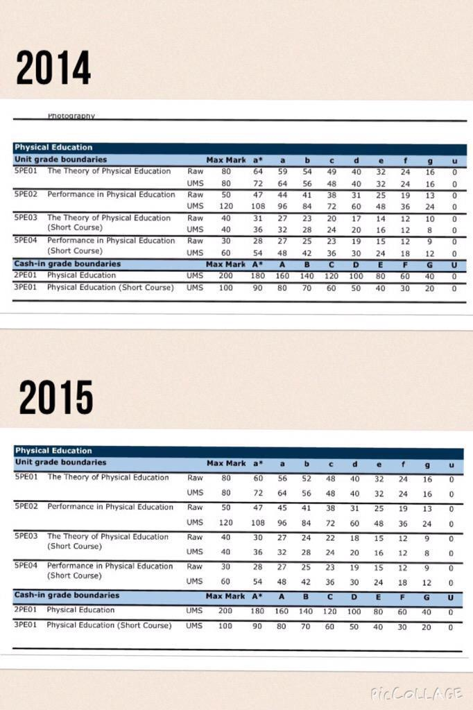 unit grade boundaries for the gcse Gcse maths grade boundaries posted by: some commentators expressed concerns about the grade boundaries in gcse grade boundaries.