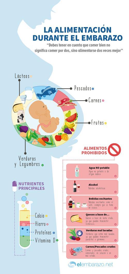 Alimentarse bien el no embarazo durante