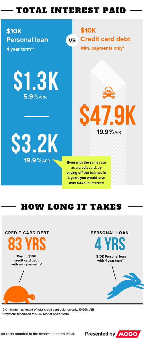 mogoca on twitter infographic credit card vs personal loan the numbers do not lie uncreditcardyourlife httpstcojbzeezpdon - Personal Loan On Credit Card
