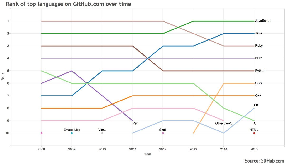 Top languages on GitHub? C and Ruby on the decline, C# and JavaScript keep growing https://t.co/mJm4i4AP8H http://t.co/uPv4VGCrWD