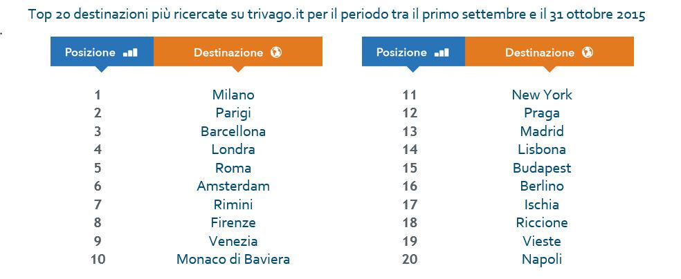Info @trivago_it #Expo2015 traina #Milano: meta più ricercata dagli italiani tra settembre e ottobre @turismomilano http://t.co/ajXl2sL2e2