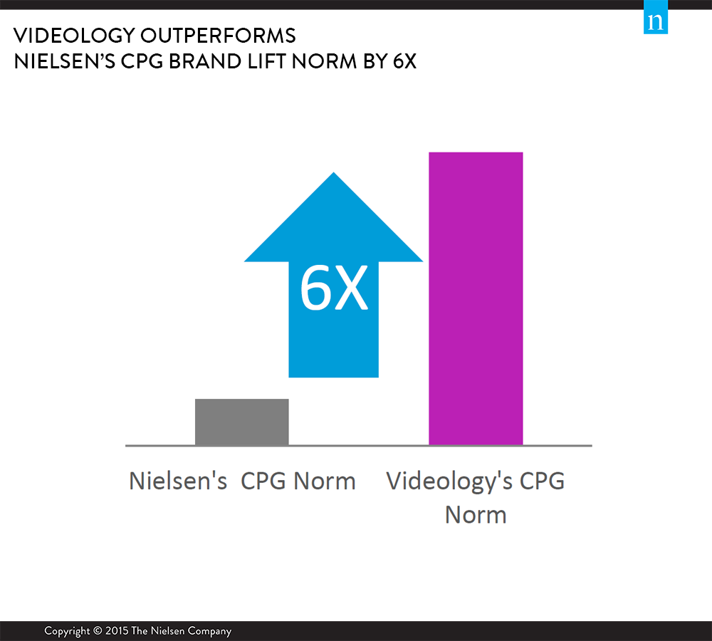 Case Study of 9 CPG Campaigns Reveals Videology Outperforms @Nielsen's Brand Lift Norms by 6x http://t.co/gHJBP8dmvM http://t.co/5rmbAAuSkJ