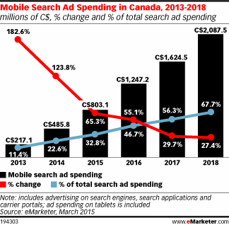 Canadian mobile search ad spending is set to rise 65.3% this year http://t.co/bxNYdADzQn http://t.co/URgDlstVty