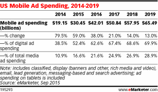 Year of mobile? More than 1/2 US digital ad spend will go to mobile for the 1st time this year http://t.co/dhaFizPaOO http://t.co/z7w8SWpGTW