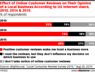 Good online reviews are having a bigger impact on businesses http://t.co/IRki1I7xF1 http://t.co/is6EtlpC4M