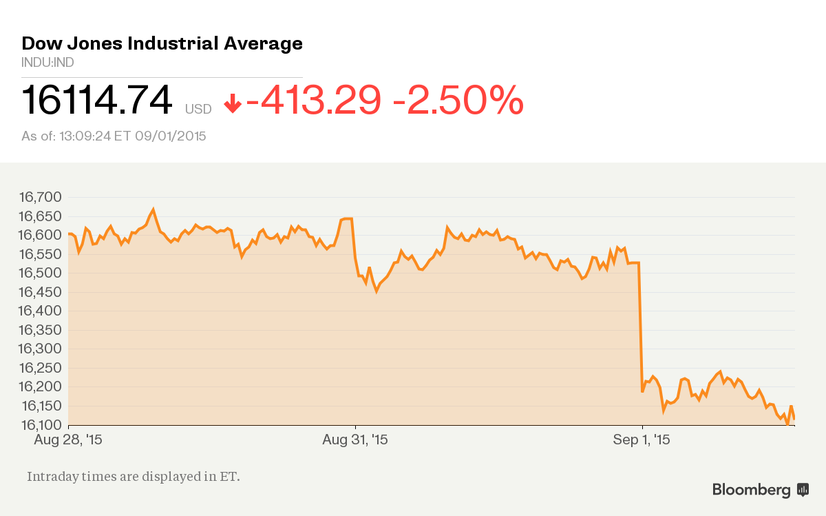Us Stock Markets Off More Than 28 At Close As Chinas Troubles How Do Circuit Breakers Work In The Bloomberg