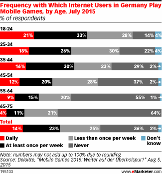 RT @playphone: .@emarketer tells us why #Germany is quickly becoming a hotspot for #mobilegaming! http://t.co/n89x4GoirH http://t.co/TTnCqR…